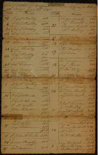 List of settlers at Antigonish to draw in classes for lots of 500 acres, 8 June 1784